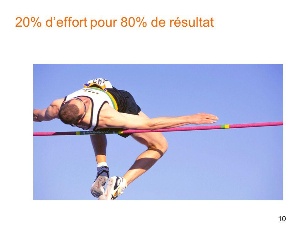 20% d'effort pour 80% de résultat