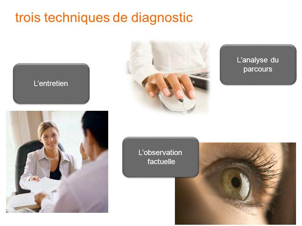 trois techniques de diagnostic