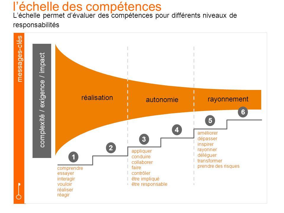 complexité / exigence / impact
