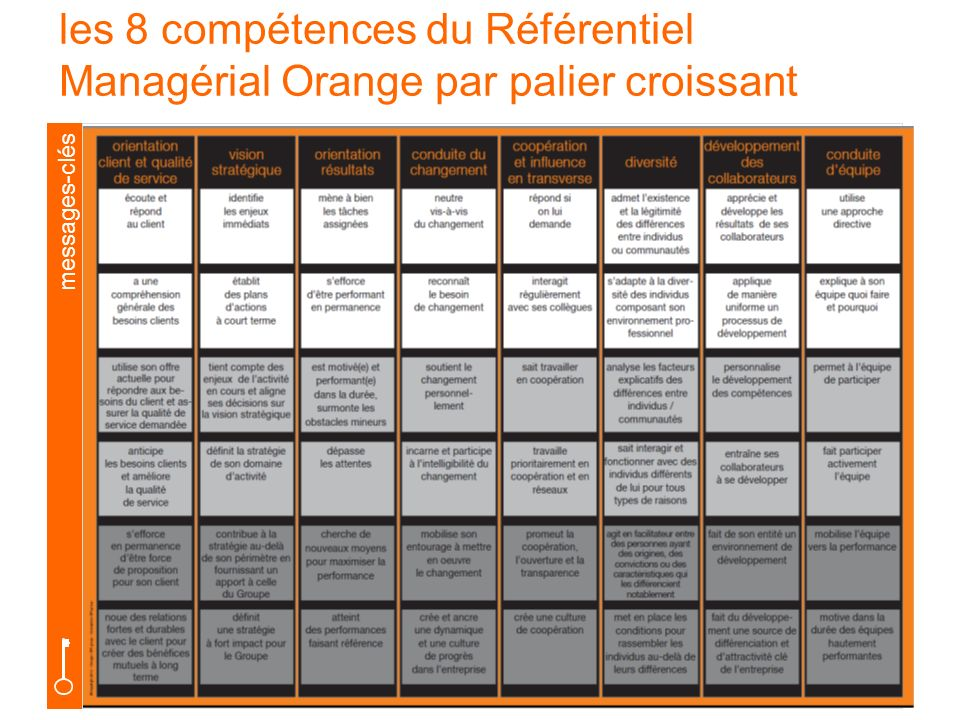 les 8 compétences du Référentiel Managérial Orange par palier croissant