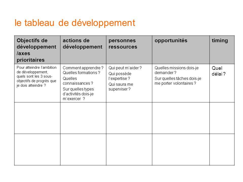 le tableau de développement