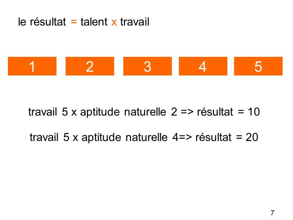 1 2 3 4 5 le résultat = talent x travail