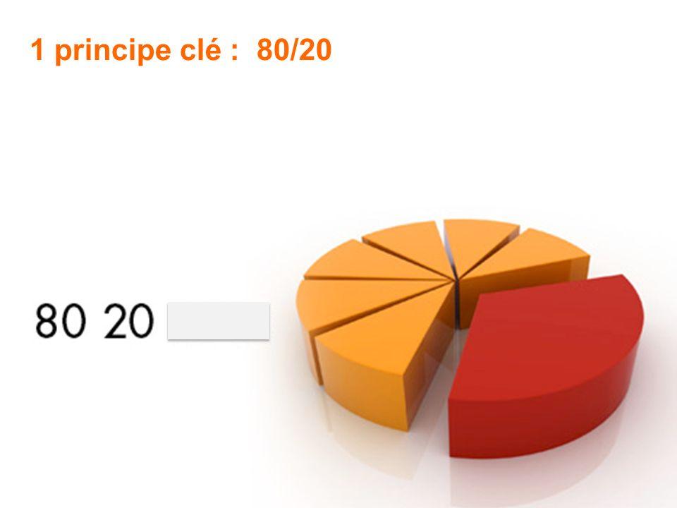 1 principe clé : 80/20 Heliofelis pour France Télécom