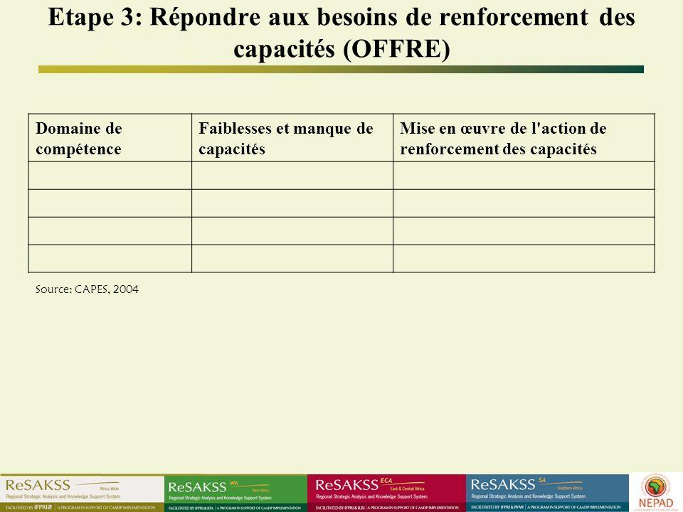 Etape 3: Répondre aux besoins de renforcement des capacités (OFFRE)
