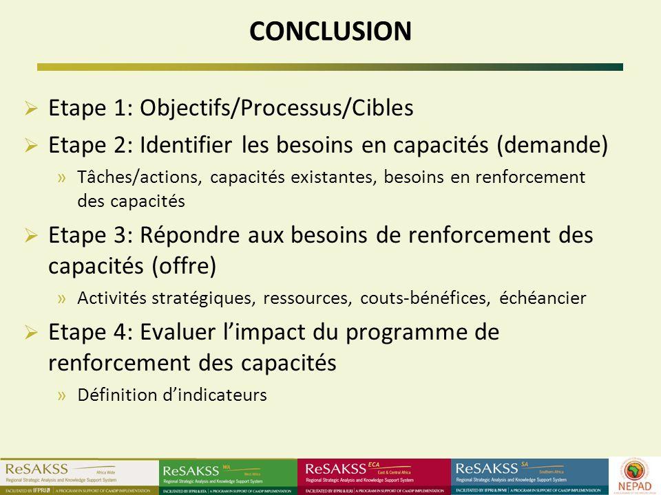 CONCLUSION Etape 1: Objectifs/Processus/Cibles