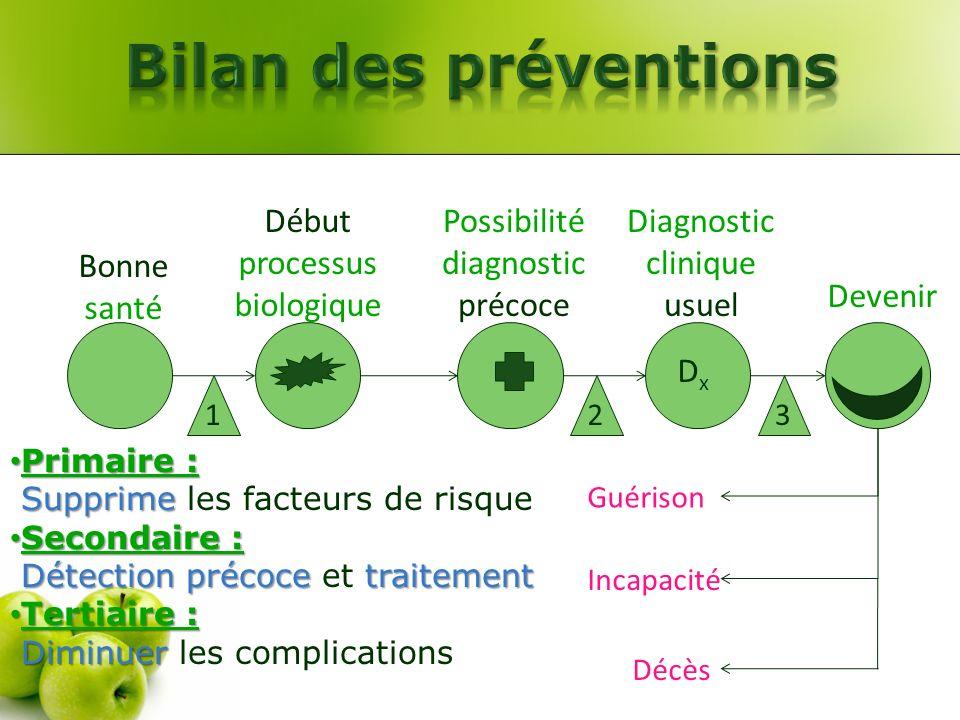 Bilan des préventions Début processus biologique
