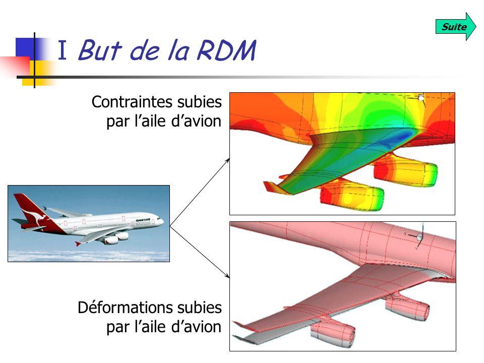 I But de la RDM Contraintes subies par l'aile d'avion