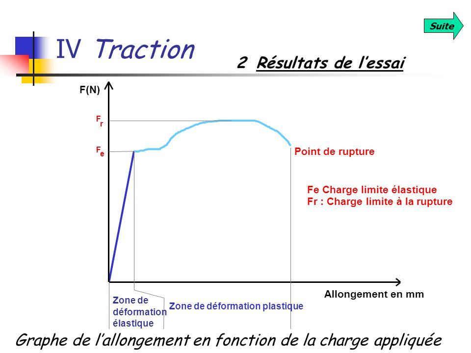 IV Traction 2 Résultats de l'essai