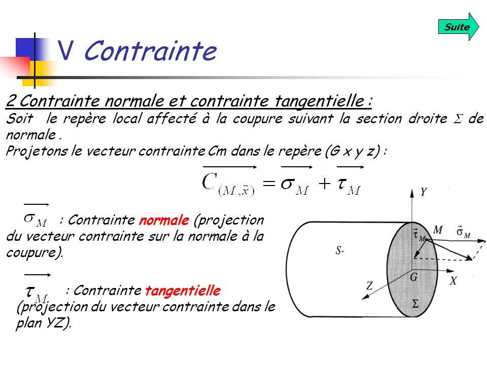 V Contrainte 2 Contrainte normale et contrainte tangentielle :