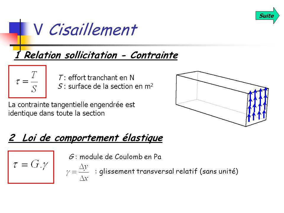V Cisaillement 1 Relation sollicitation - Contrainte
