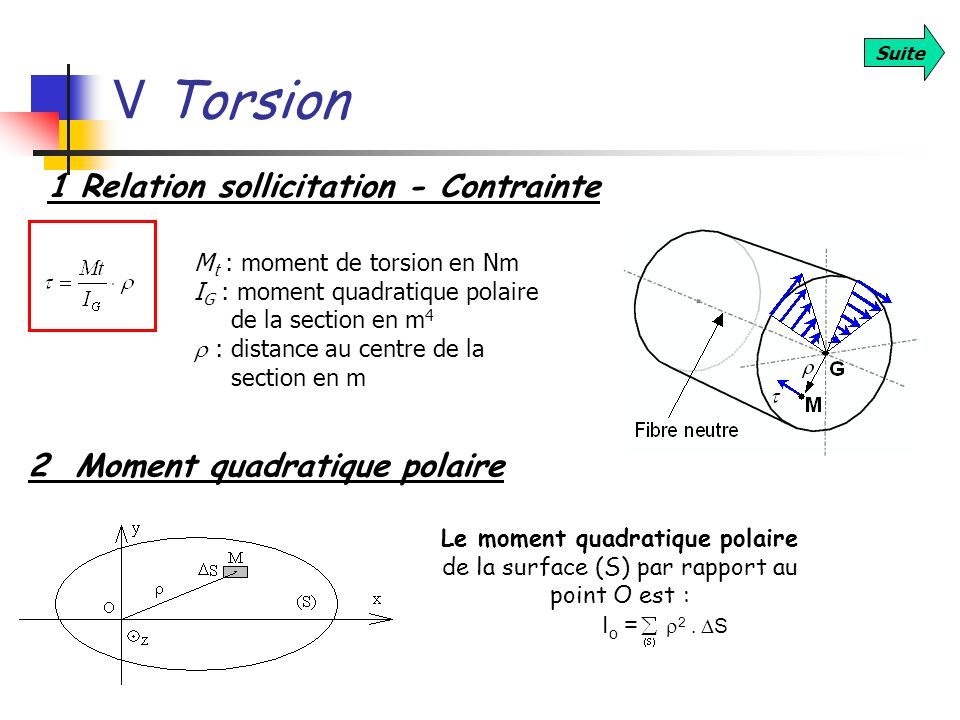 V Torsion 1 Relation sollicitation - Contrainte