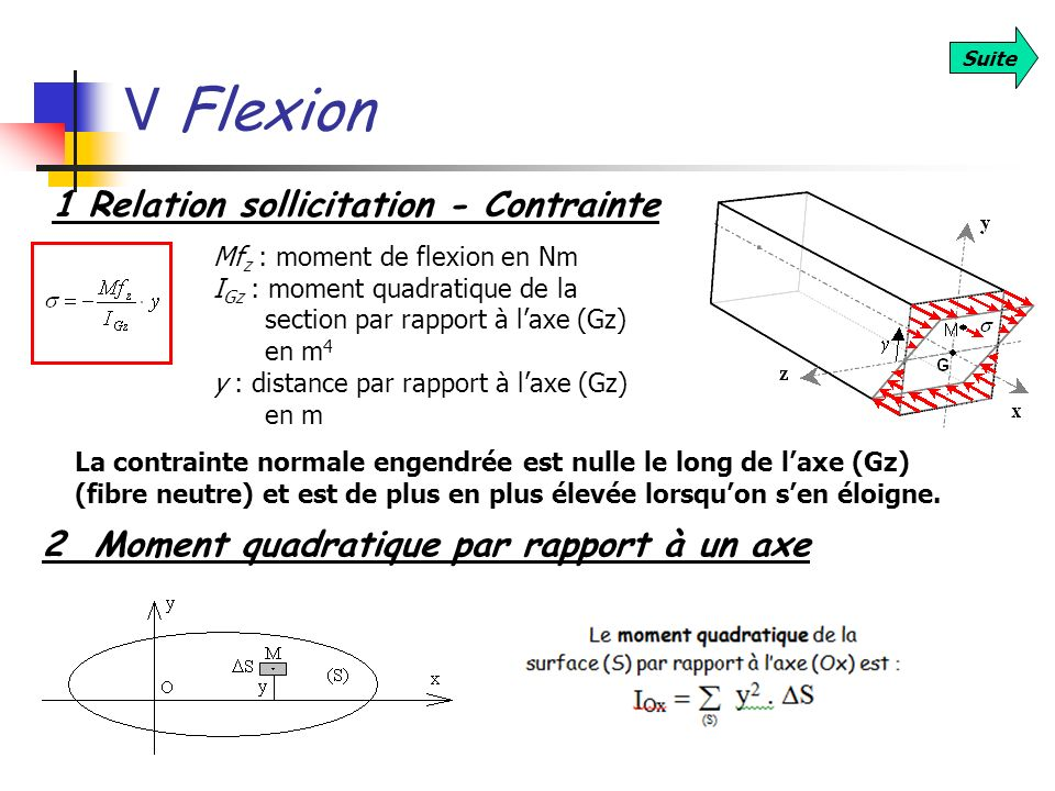 V Flexion 1 Relation sollicitation - Contrainte