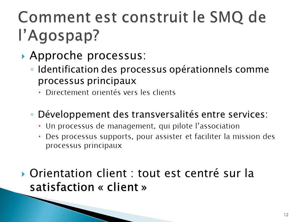 Comment est construit le SMQ de l'Agospap