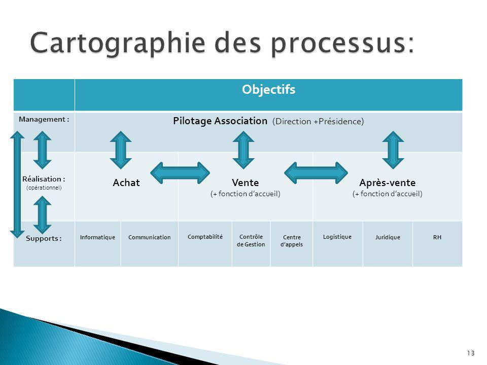 Cartographie des processus: