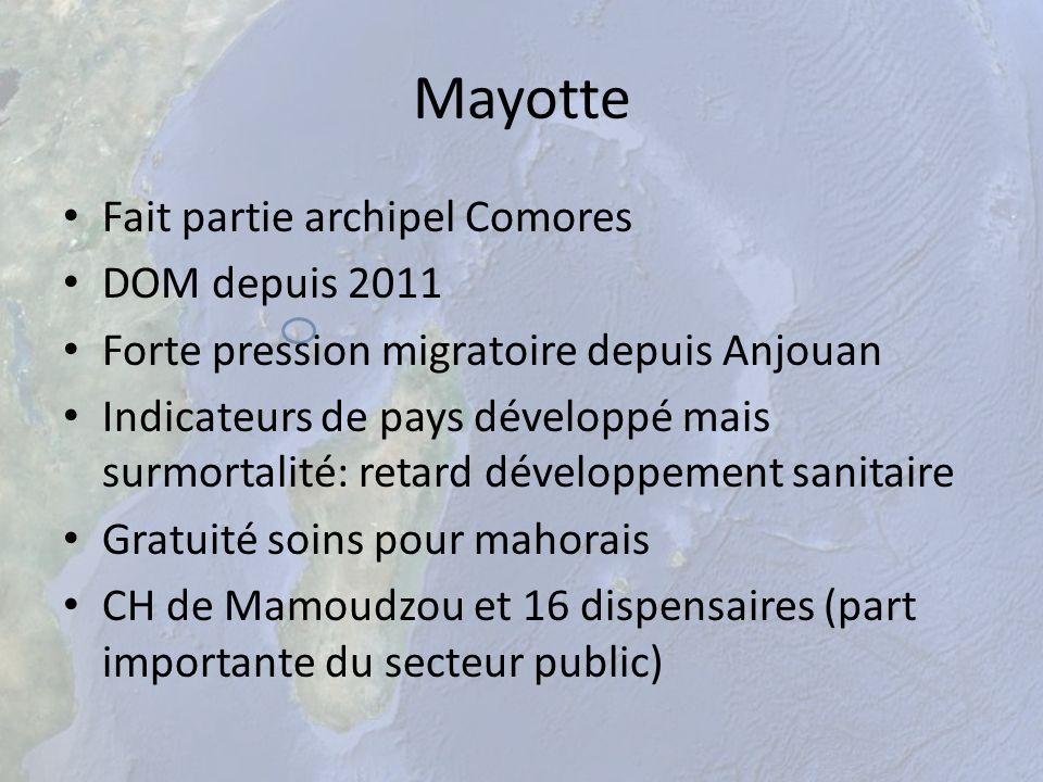 Mayotte Fait partie archipel Comores DOM depuis 2011