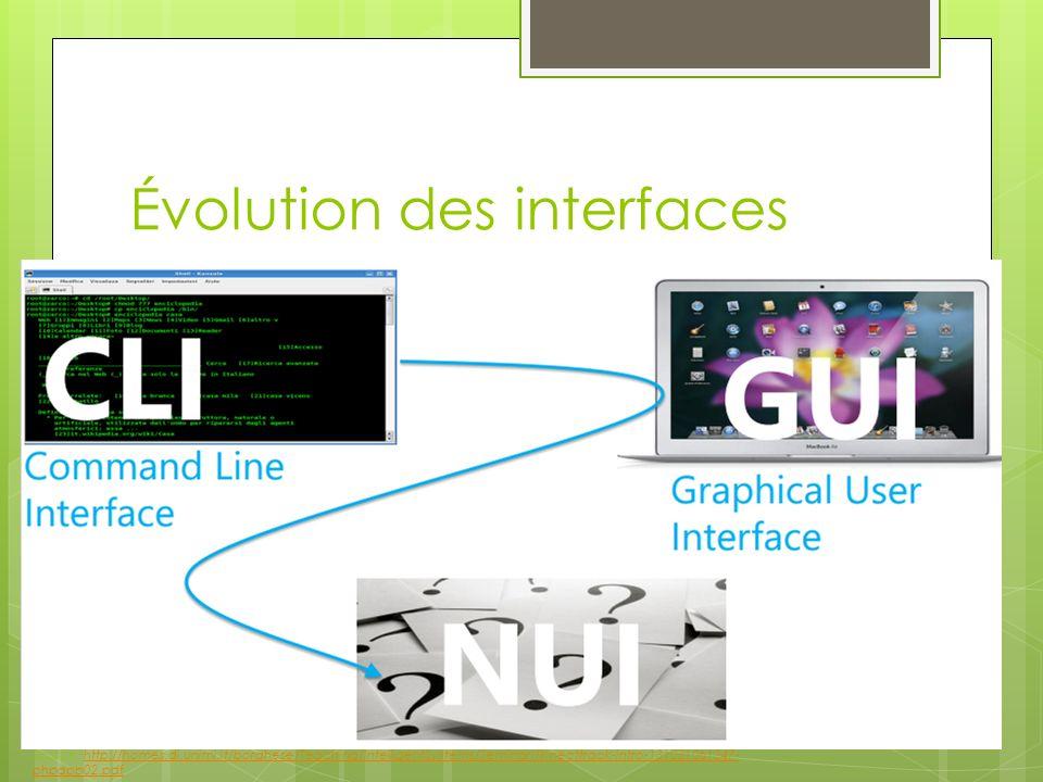 Évolution des interfaces