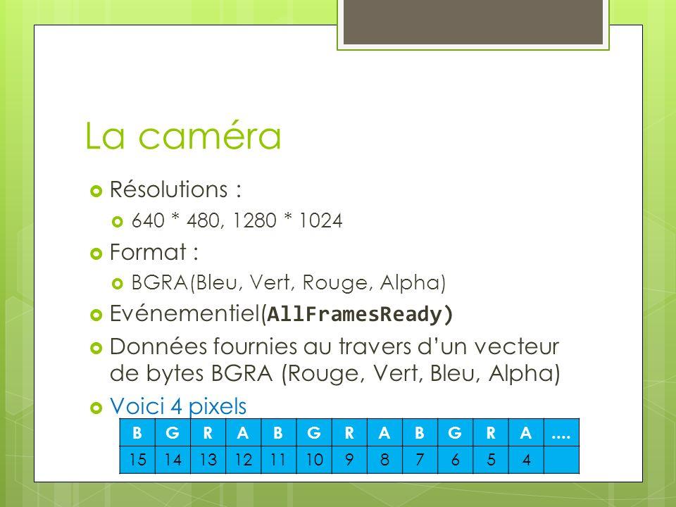 La caméra Résolutions : Format : Evénementiel(AllFramesReady)
