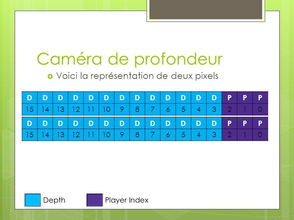 Caméra de profondeur Voici la représentation de deux pixels D P 15 14