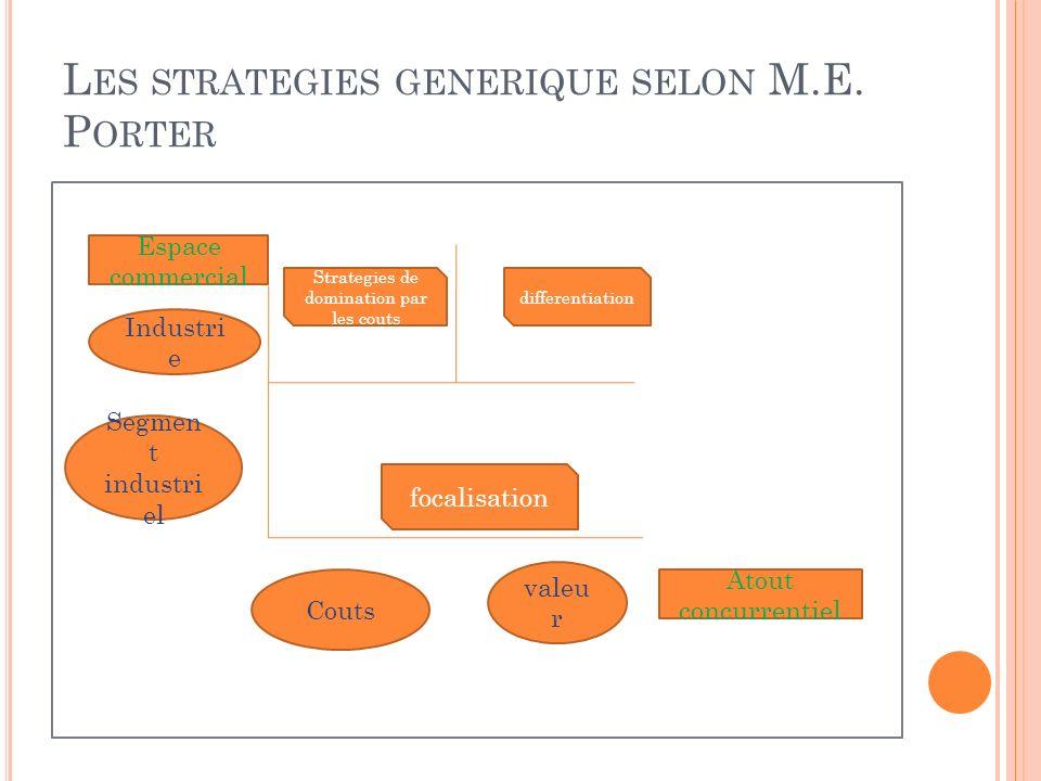 Les strategies generique selon M.E. Porter