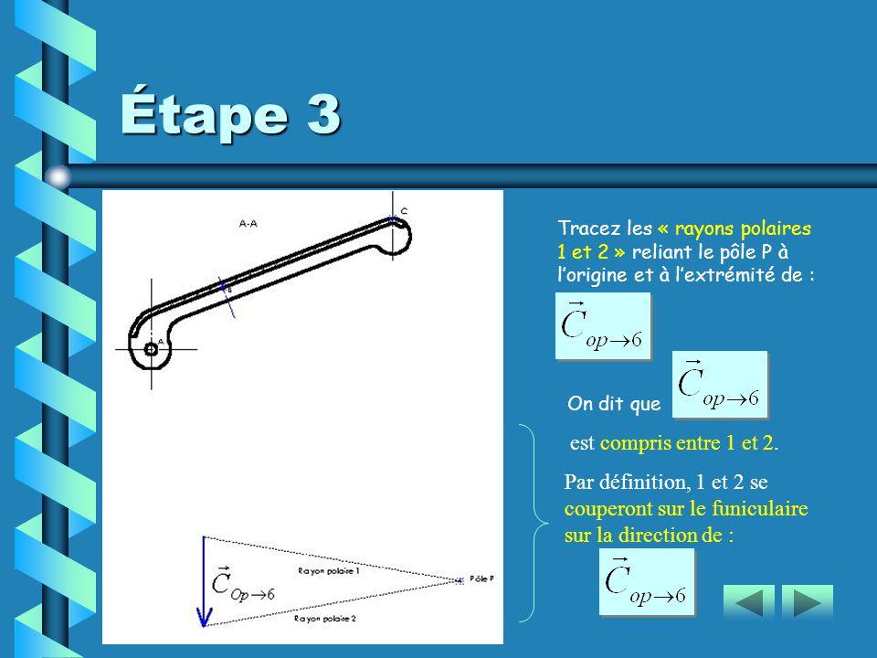 Étape 3 est compris entre 1 et 2.
