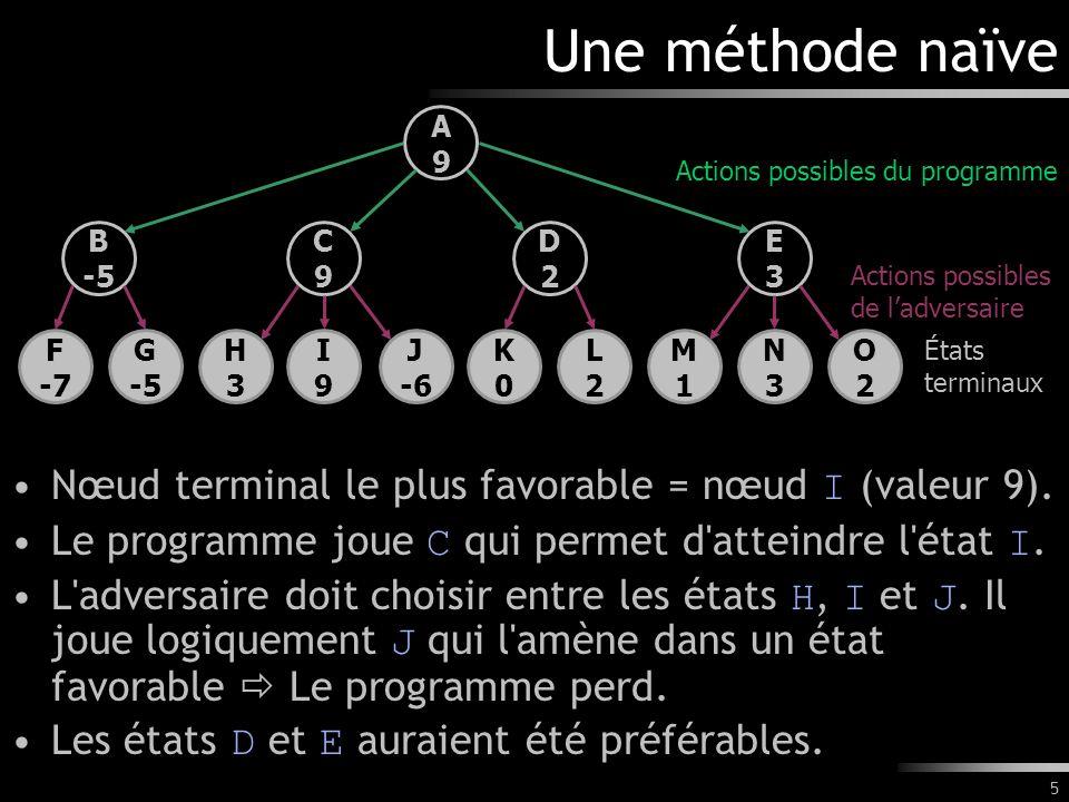 Une méthode naïve Nœud terminal le plus favorable = nœud I (valeur 9).