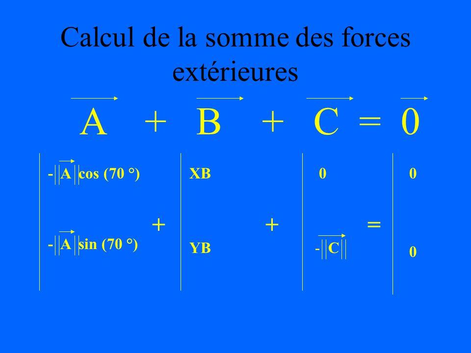 Calcul de la somme des forces extérieures