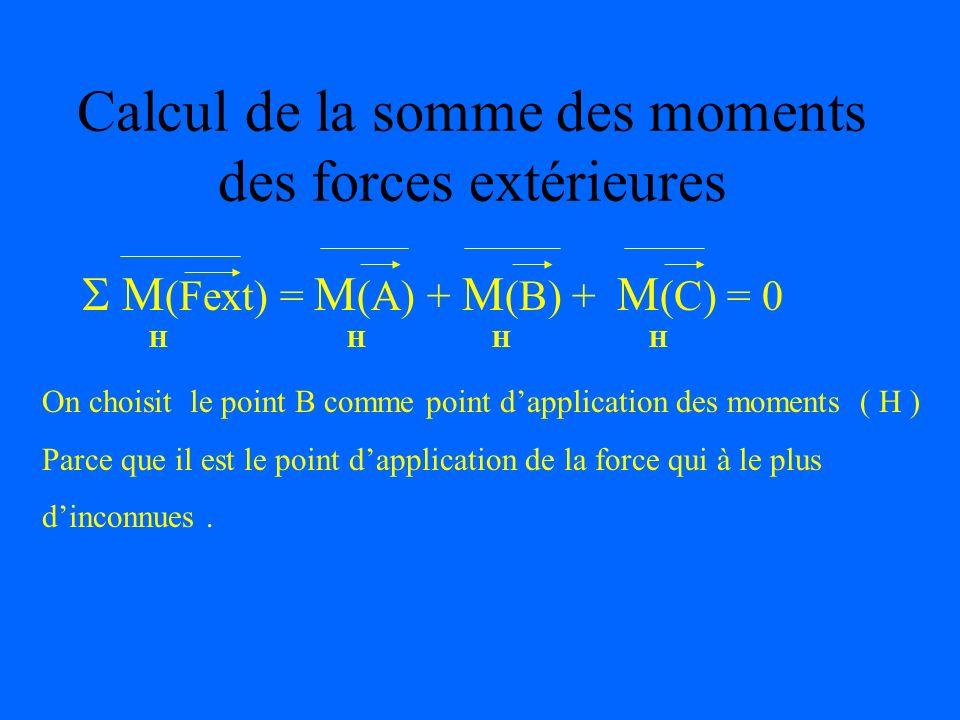 Calcul de la somme des moments des forces extérieures