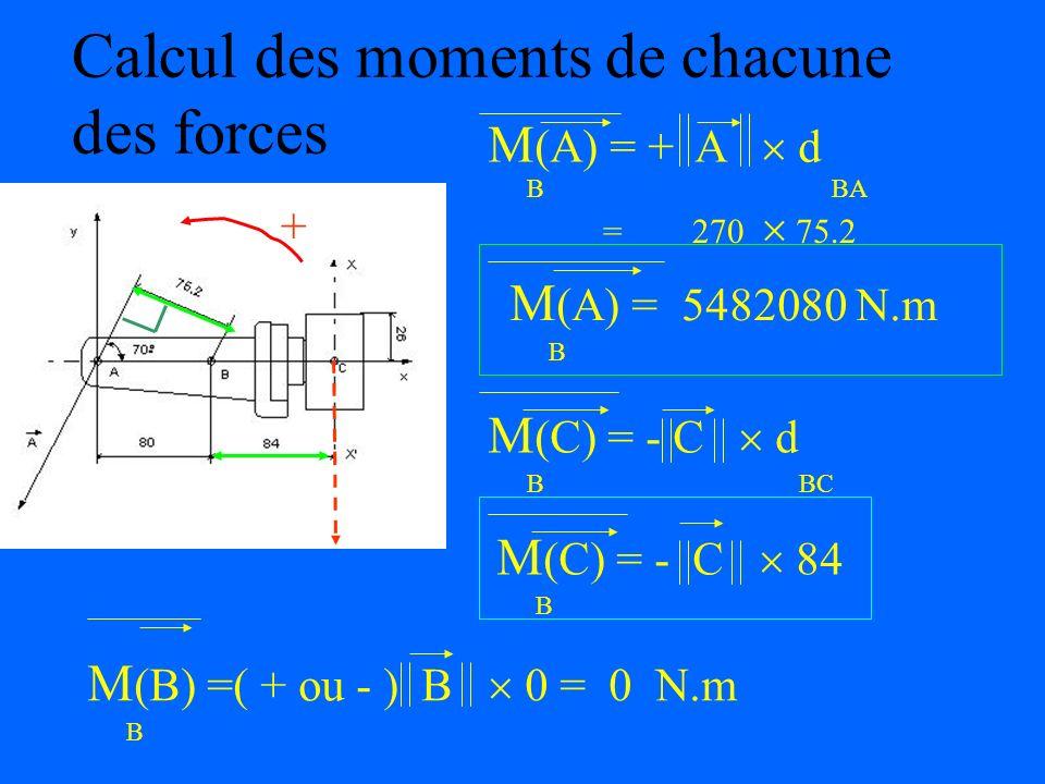 Calcul des moments de chacune des forces