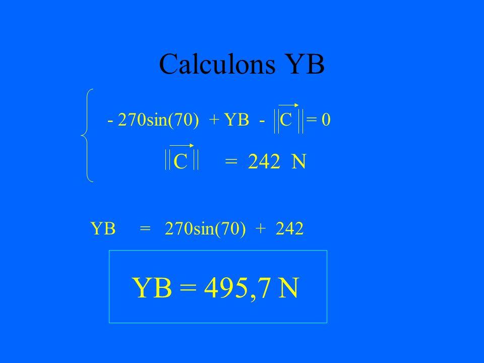 Calculons YB YB = 495,7 N C = 242 N - 270sin(70) + YB - C = 0