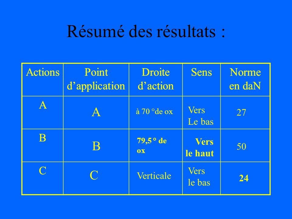 Résumé des résultats : A B C Actions Point d'application