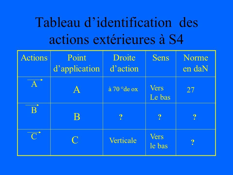 Tableau d'identification des actions extérieures à S4