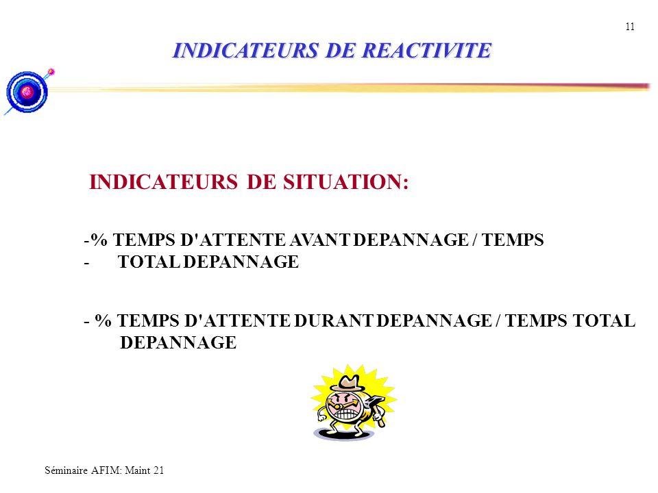 INDICATEURS DE REACTIVITE