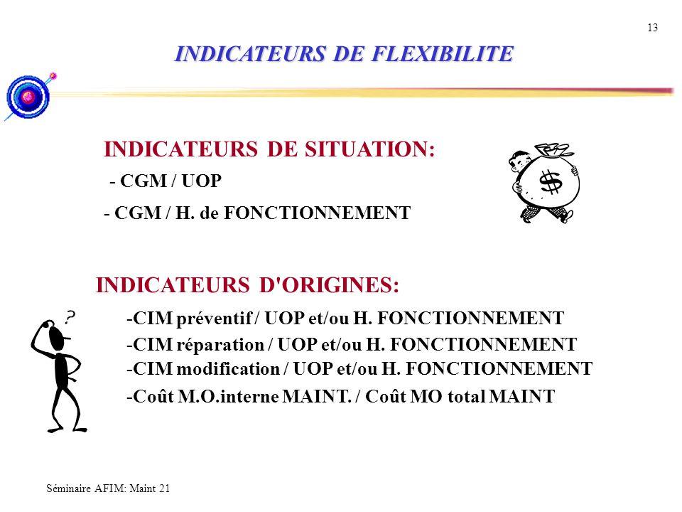 INDICATEURS DE FLEXIBILITE