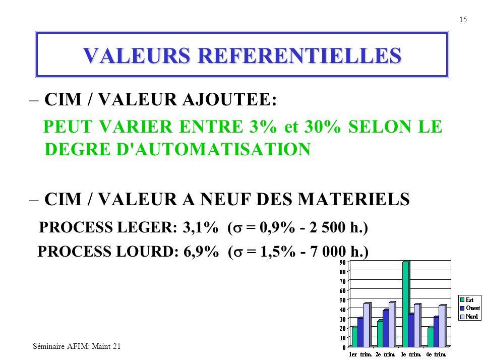 VALEURS REFERENTIELLES