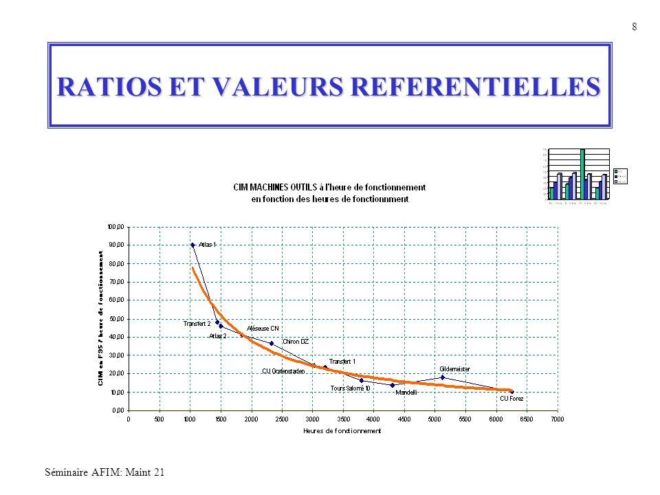 RATIOS ET VALEURS REFERENTIELLES