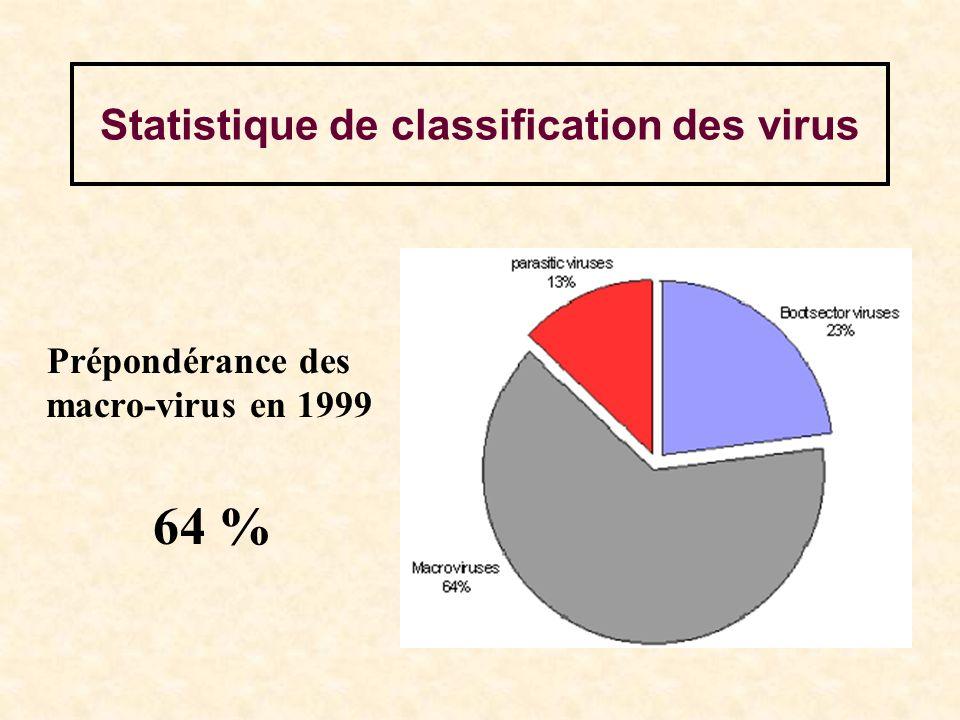 Statistique de classification des virus
