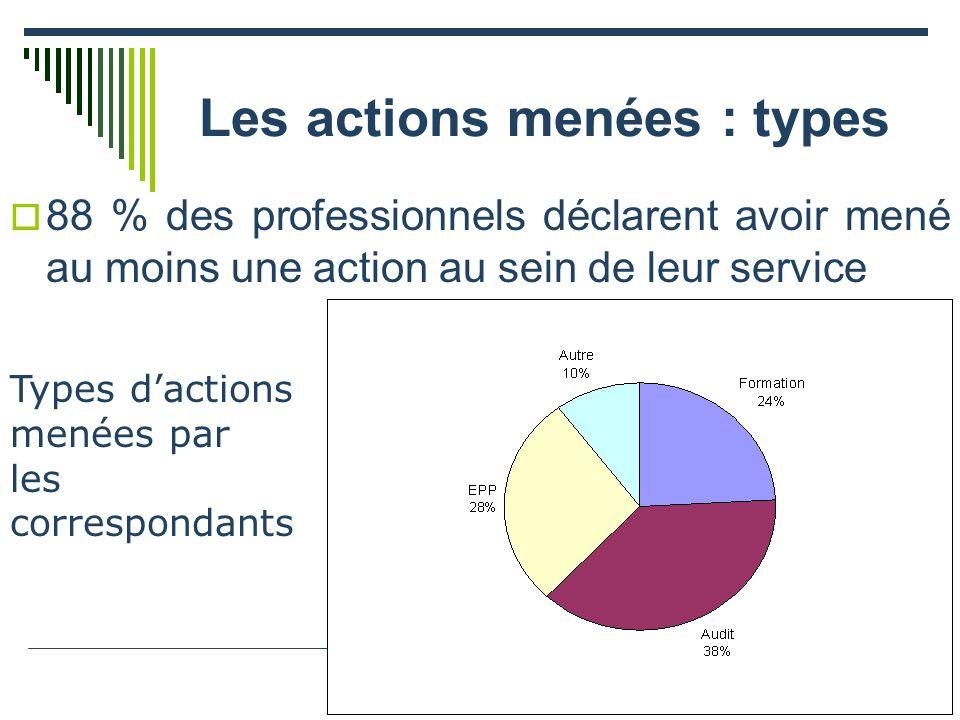 Les actions menées : types