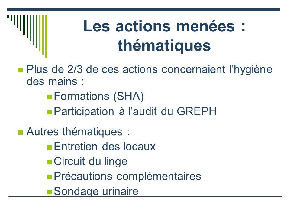 Les actions menées : thématiques