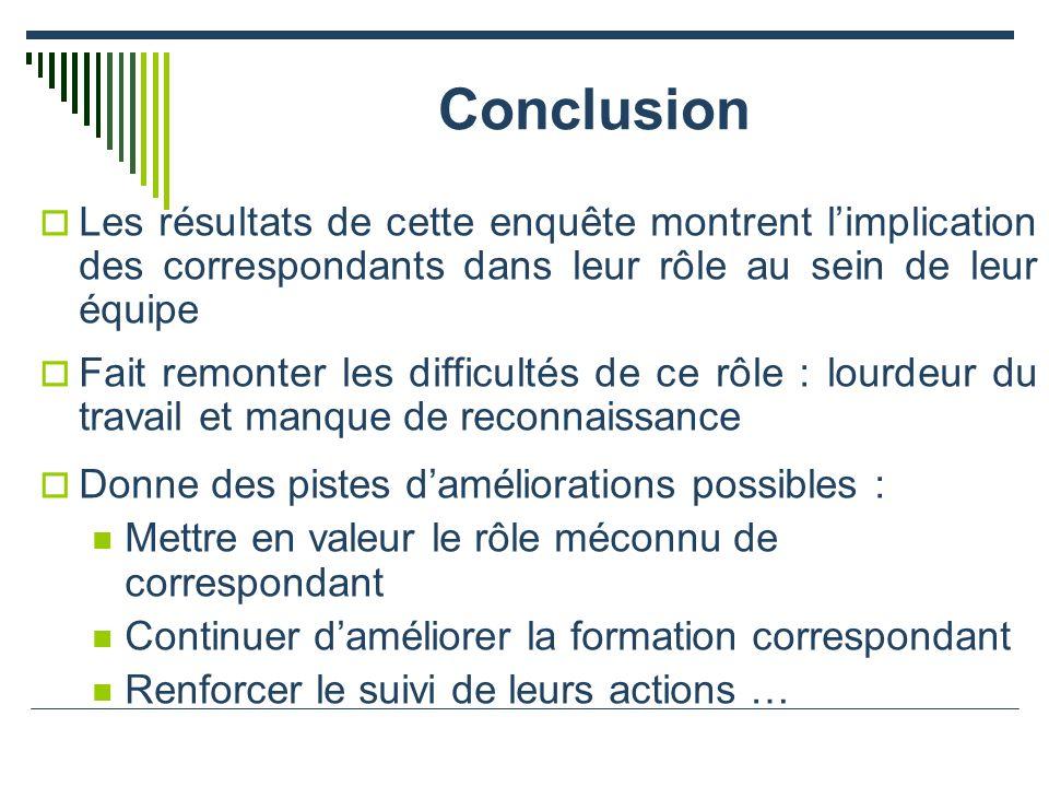 Conclusion Les résultats de cette enquête montrent l'implication des correspondants dans leur rôle au sein de leur équipe.