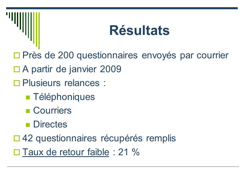 Résultats Près de 200 questionnaires envoyés par courrier