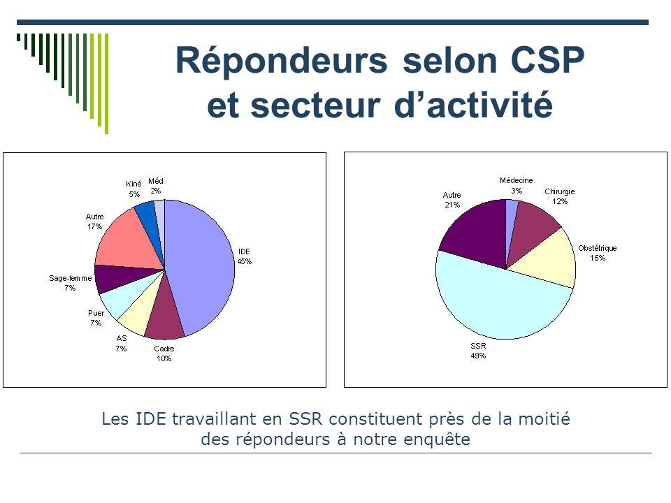 Répondeurs selon CSP et secteur d'activité