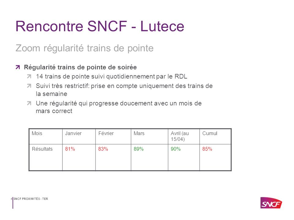 Point rencontre sncf