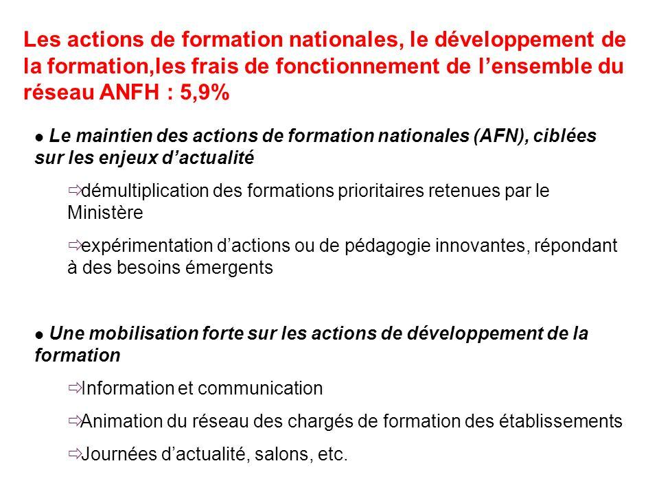 Les actions de formation nationales, le développement de la formation,les frais de fonctionnement de l'ensemble du réseau ANFH : 5,9%