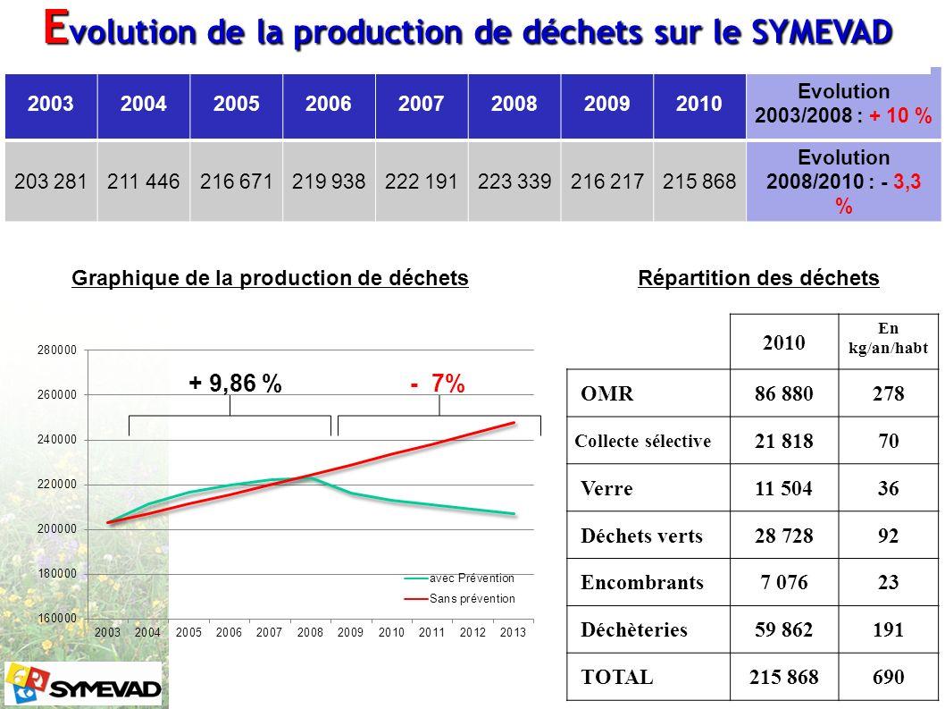 Evolution de la production de déchets sur le SYMEVAD