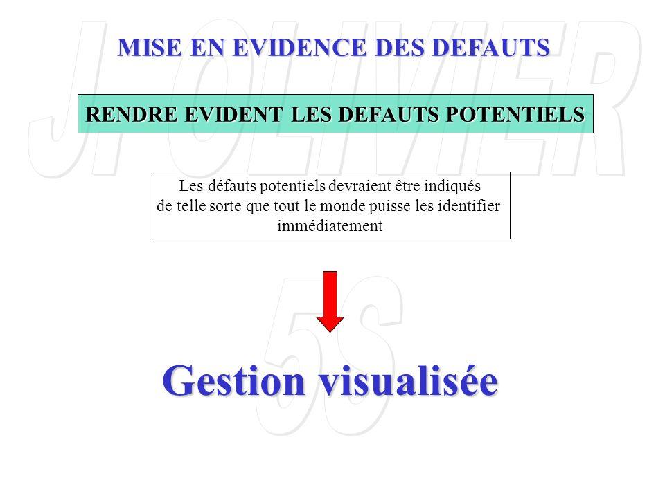 RENDRE EVIDENT LES DEFAUTS POTENTIELS