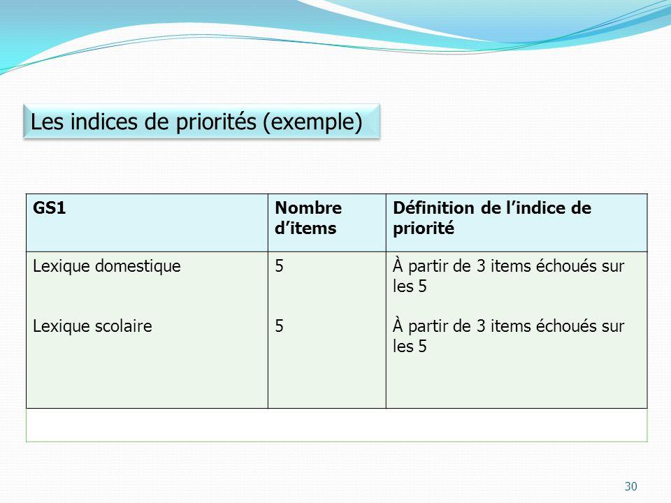 Les indices de priorités (exemple)