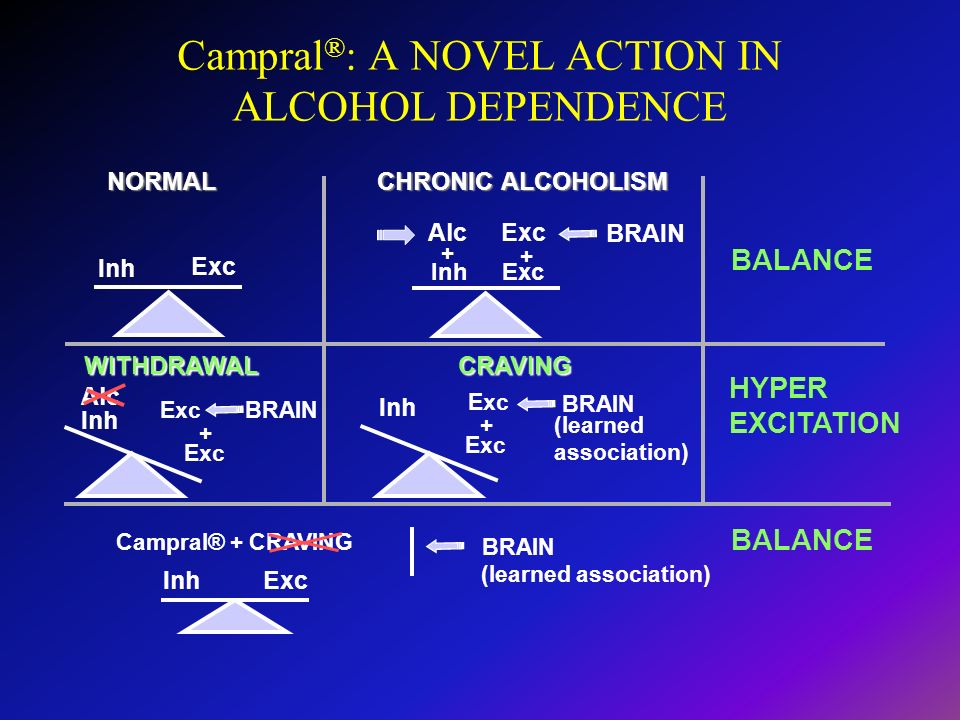 Campral®: A NOVEL ACTION IN ALCOHOL DEPENDENCE