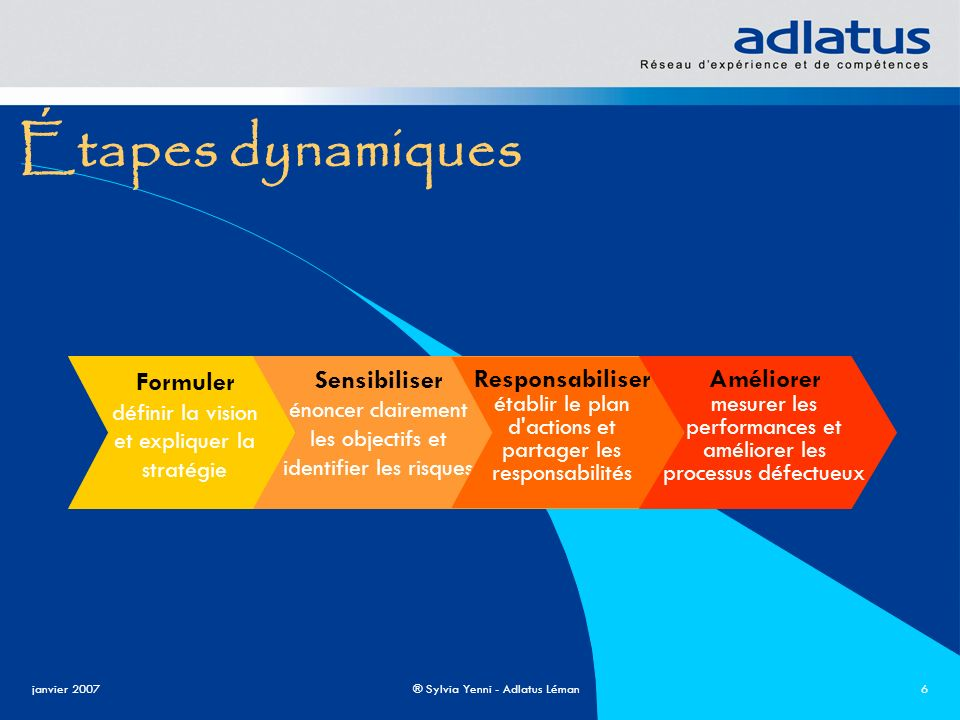 Étapes dynamiques Formuler Sensibiliser Responsabiliser Améliorer