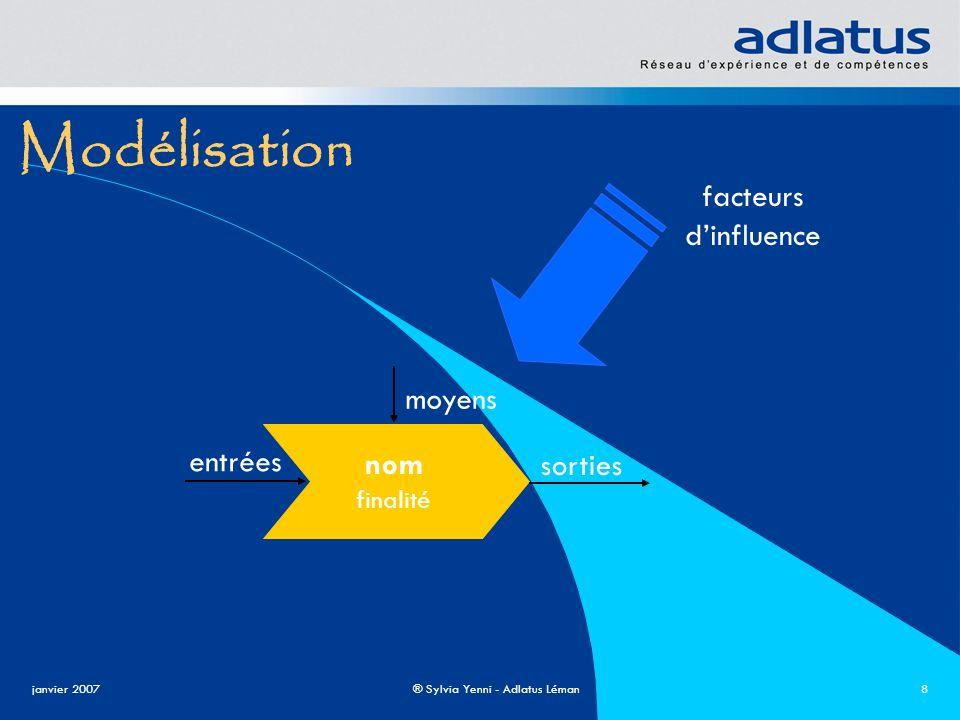 Modélisation facteurs d'influence nom entrées sorties moyens finalité