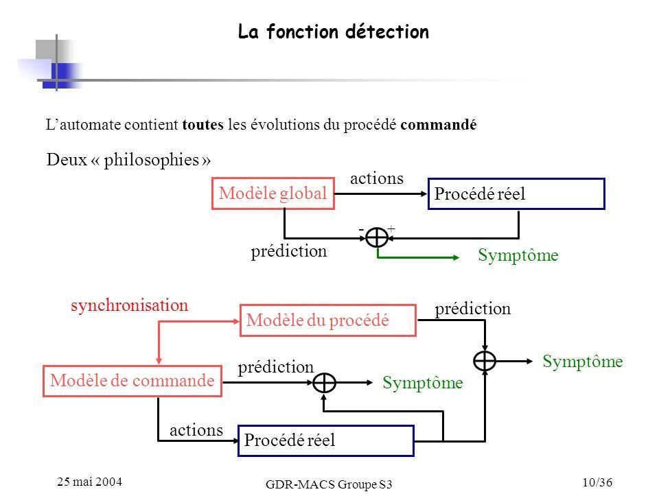 La fonction détection Deux « philosophies » actions Modèle global